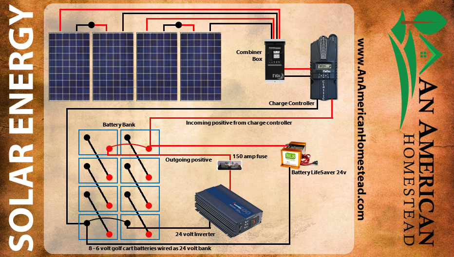 Wiring Diagram For Solar Panel To Battery