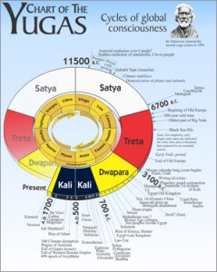 Yugas Chart at Inner Path dot com