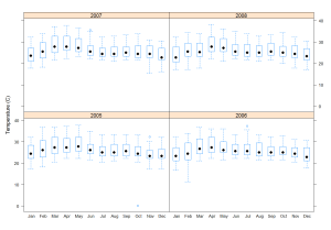 temp-month-year-split