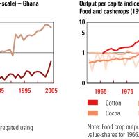 Comparative Analysis:  Socio-Economic Comparison of the Economic Development Challenges and Trajectories of Ghana and Côte d'Ivoire...