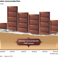 Commodity Analysis Report:  The Ghana 2014-2015 Cocoa Main Crop Failure, the Possible Causes and Potential Impacts to the Global Cocoa Commodity Markets..