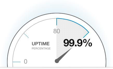 Server uptime guarantee