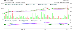 Bitcoin Doomed