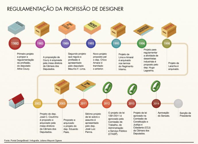 regulamentacao-designer