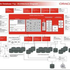 Oracle Database 11g Architecture Diagram With Explanation Honeywell Truesteam Humidifier Wiring