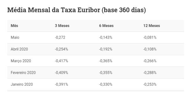 média mensal euribor 2020