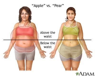 berat badan naik selepas menopaus