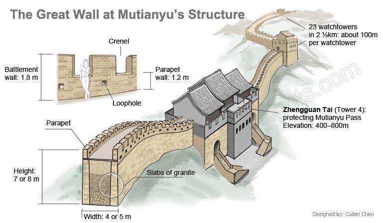 Структура участка Мутяньюй Великой китайской стены