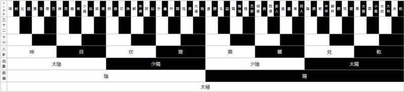 Процесс развертывания 64-х гексаграмм из Великого Предела
