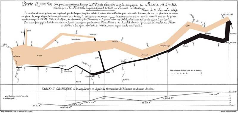 Численность наполеоновской армии. Инфографика Шарля Минара