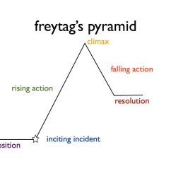 Exposition Plot Diagram Snake Anatomy Create Your Story Freytags Pyramid Series From The Inside