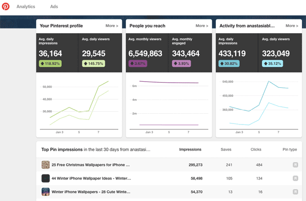 Understanding Pinterest Analytics Dashboard