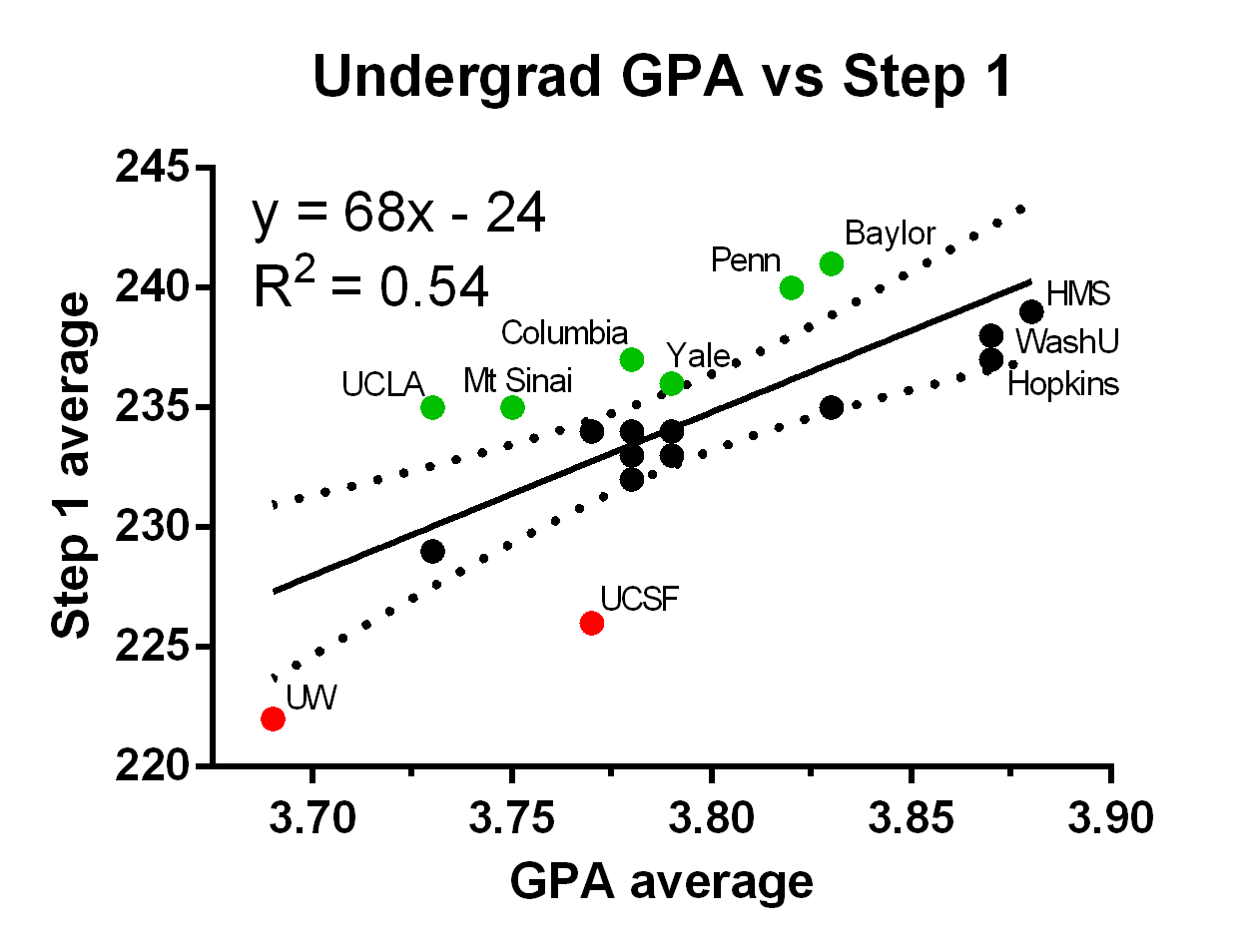 """Value added"" in top medical schools? MCAT/GPA as"