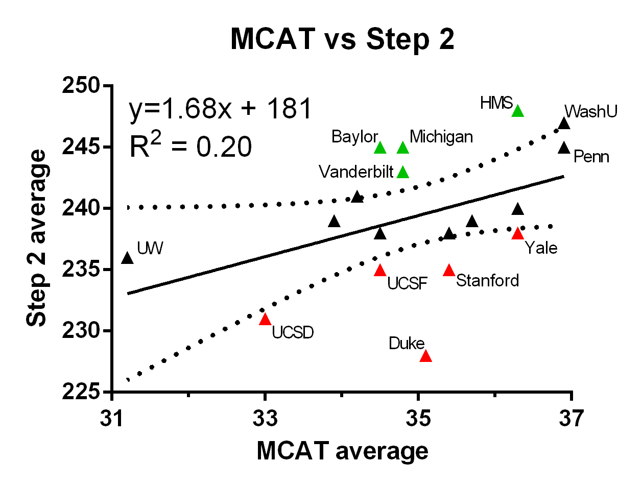 """""""Value added"""" in top medical schools? MCAT/GPA as"""
