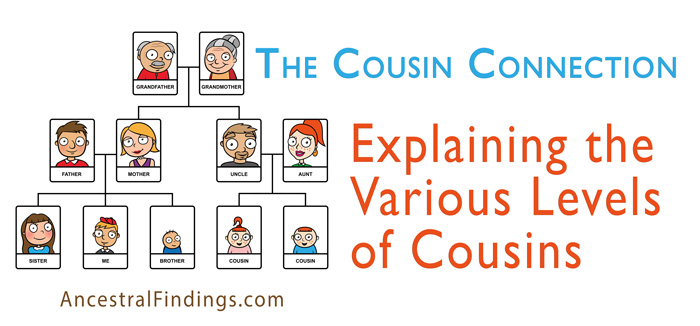 second cousin relationship definition database
