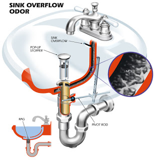 Bathroom Sink Odor Anchor Sewer And Drain Cleaning