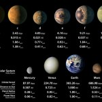 Scientists find TRAPPIST-1 planets are temperate and have more water than Earth