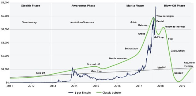 Financial Bubble Pattern