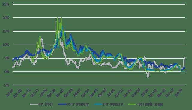 CPI vs. Yields