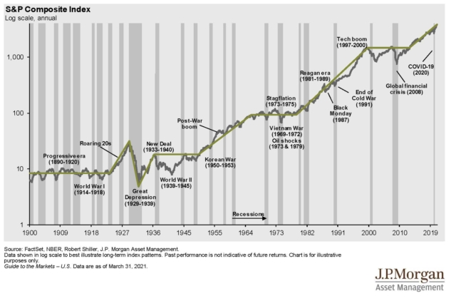 SP Log Chart