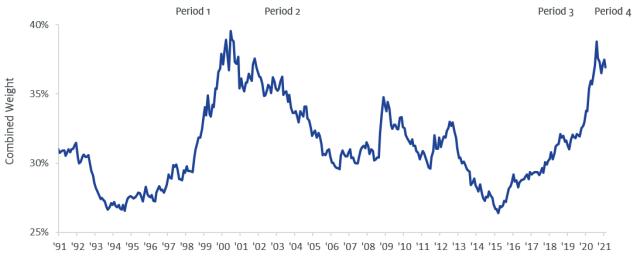 S&P Line Chart