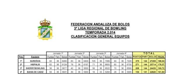 Clasificacion equipos liga regional andaluza bowling