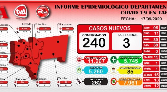 Tarija no baja los casos de Covid-19, sigue sumando los últimos dias mas de 200