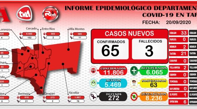 TARIJA ESTA AL BORDE DE LOS 12.000 CASOS DE CORONAVIRUS, REPORTANDO HOY 65 NUVOS CONTAGIOS, 134 RECUPERADOS Y 3 DECESOS