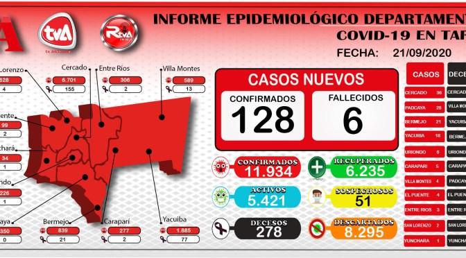 Tarija bordea los 12 mil casos confirmados , hoy reporto 128 nuevos casos por covid, 170 recuperados y 6 decesos