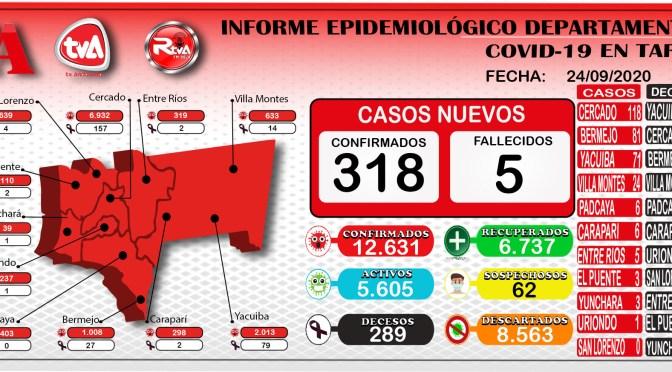 Tarija reporto mas de 300 casos por coronavirus y alcanzo la cifra de 12.631 contagios