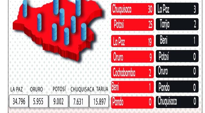 Tras sumar 167 nuevos contagios, Bolivia llegó a los 140.612 casos confirmados por covid-19