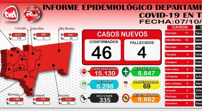 Tarija reporto 236 pacientes recuperados, 46 casos nuevos por coronavirus y alcanzo la cifra de 15.130 contagios