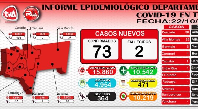 Tarija se acerca a los 15.900 casos de coronavirus y los 10.600 mil recuperados