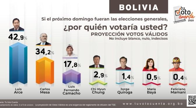 Arce sigue primero en las encuestas nacionales, Mesa gana territorio, Camacho se mantiene