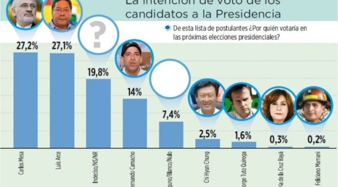 Encuesta: Mesa y Arce empatan con 27.2 por ciento