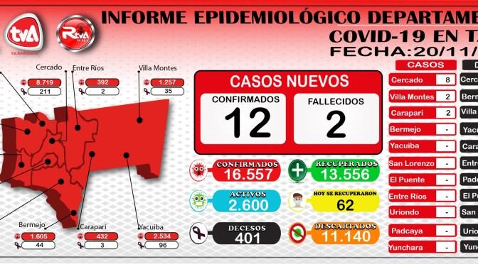 Tarija supero los 400 decesos y reporto 12 nuevos casos y 62 recuperados