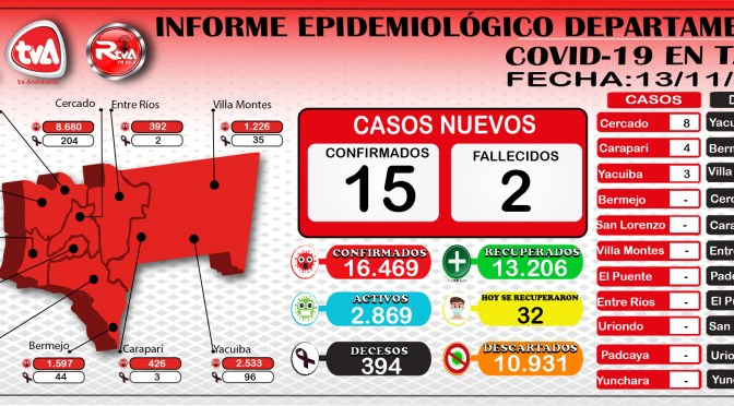Tarija reporto 15 nuevos casos, alcanzo la cifra de 16.469, 32 recuperados y 2 decesos