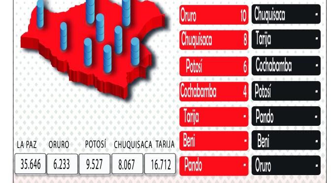 Bolivia registra 68 nuevos contagios por Covid-19 este domingo