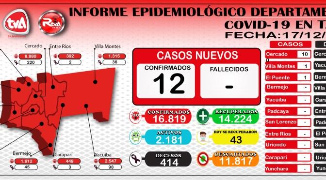 Tarija reporta 12 nuevos casos de coronavirus en Cercado, Villa Montes y El Puente