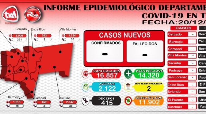 Tarija no reporta nuevos casos de coronavirus y hay 2 pacientes recuperados