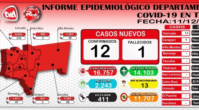 Tarija acumula 16.757 contagios, reporto 12 nuevos casos positivos