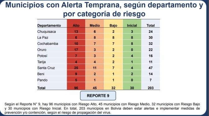 Los municipios en riesgo alto por Covid-19 son 96, 33 más que la anterior semana