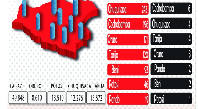 Bolivia sumó 2.390 nuevos contagios y el total acumulado supera los 205 mil