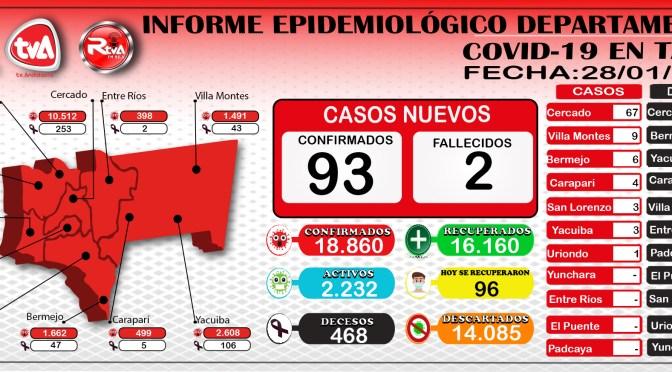 Tarija nuevamente supera los 90 casos de Coronavirus, 96 se recuperaron y 2 deceso en Cercado