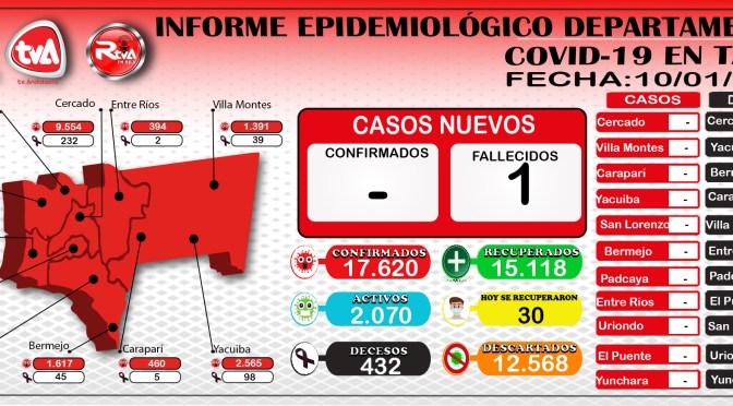 Tarija en la jornada de ayer registro 30 recuperados y 1 deceso