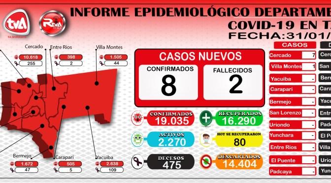 Tarija: 1.899 casos confirmados y 49 muertes por coronavirus en enero