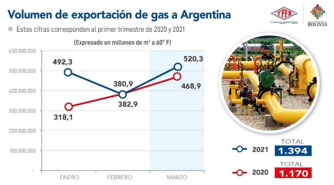 Volumen de exportación de gas a Argentina crece un 19,10% al primer trimestre de 2021