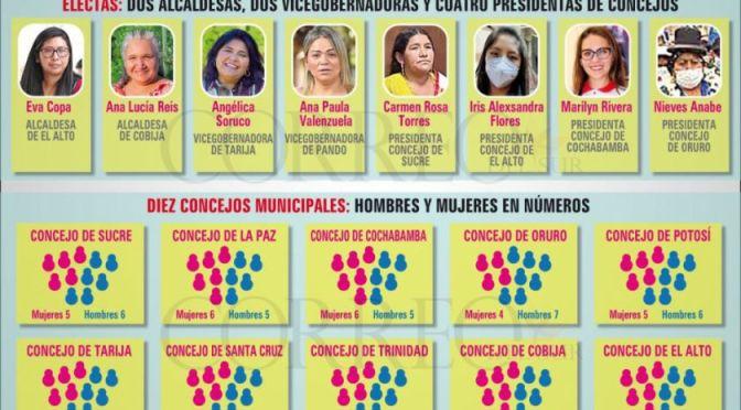 Bolivia:No hay gobernadoras y solo dos mujeres lideran alcaldías grandes