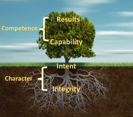 Nurturing the Roots of Trust: 2 Practical Methods to Strengthen Integrity