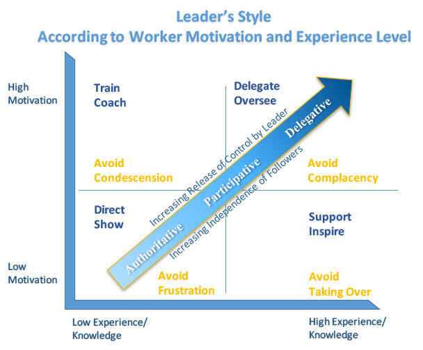 What is the Best Leadership Style?  It Depends!